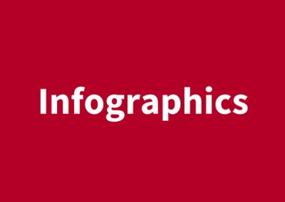 (English) Infographics