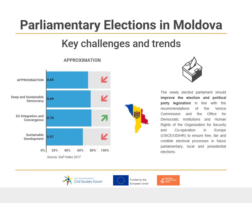 24 February, Moldovan Parliamentary Elections (2)