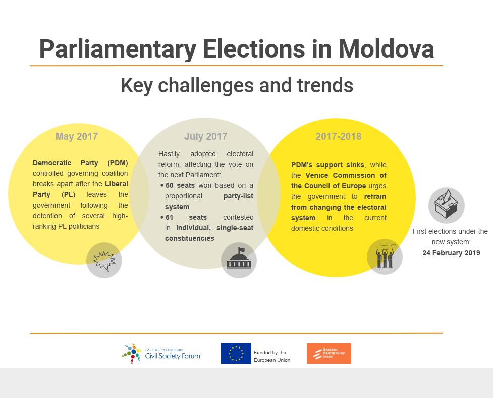 24 February, Moldovan Parliamentary Elections (3)