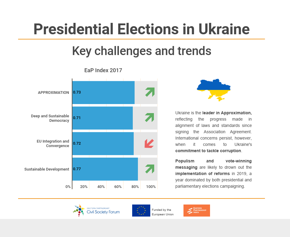 31 March, Ukrainian Presidential Elections (1)