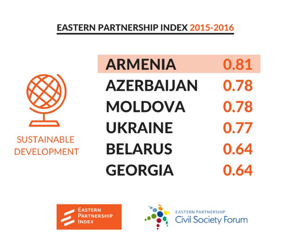 Armenia Index Infographic