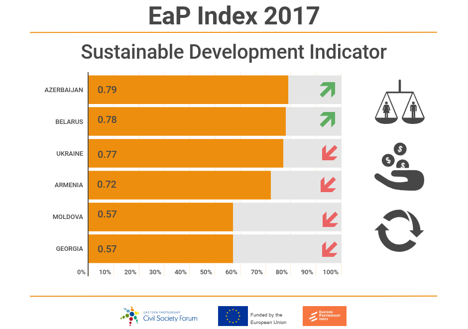 EaP Index and 2019 Infographics