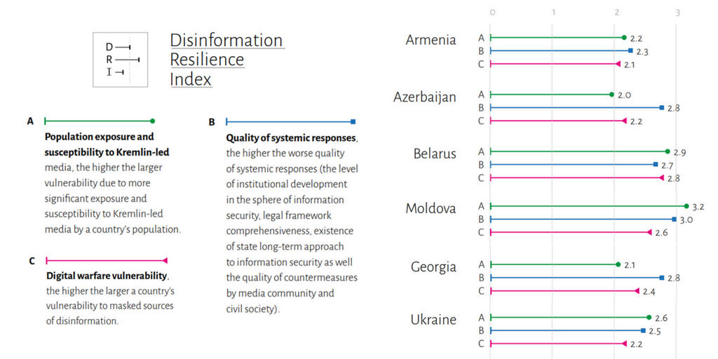 Infographics: Disinformation Resilience Index Results