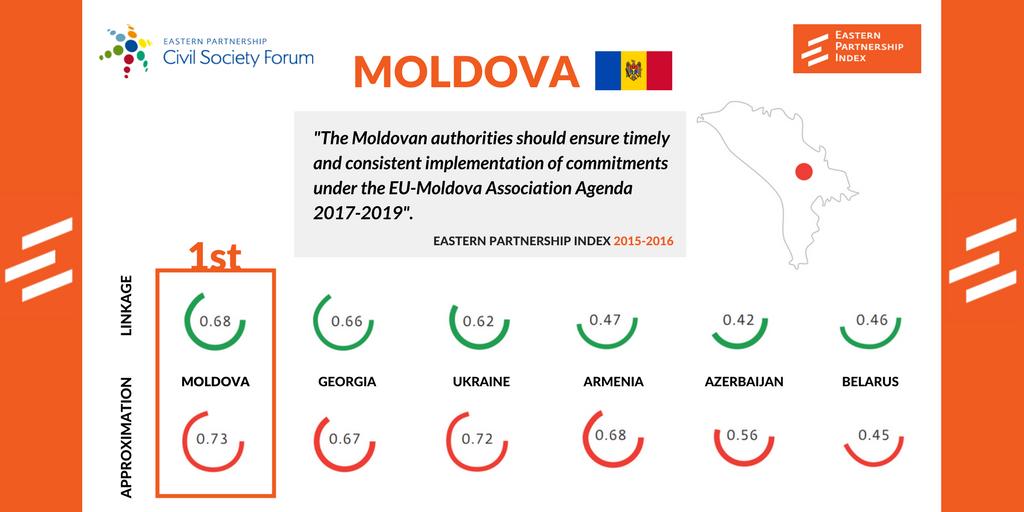 MOLDOVA INDEX