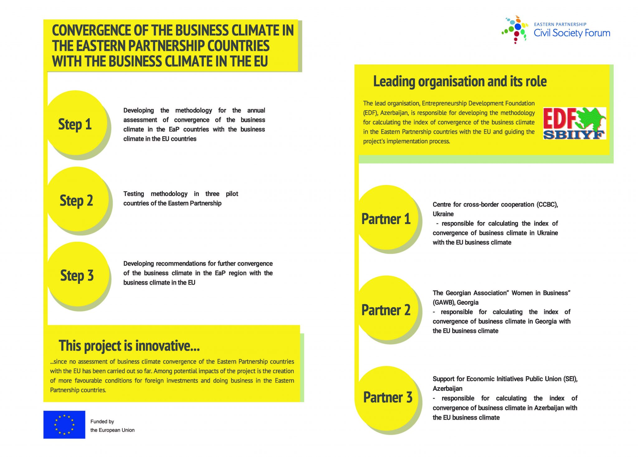 WG2 'Convergence Business Climate in the Eastern Partnership Countries with the Business Climate in the EU'