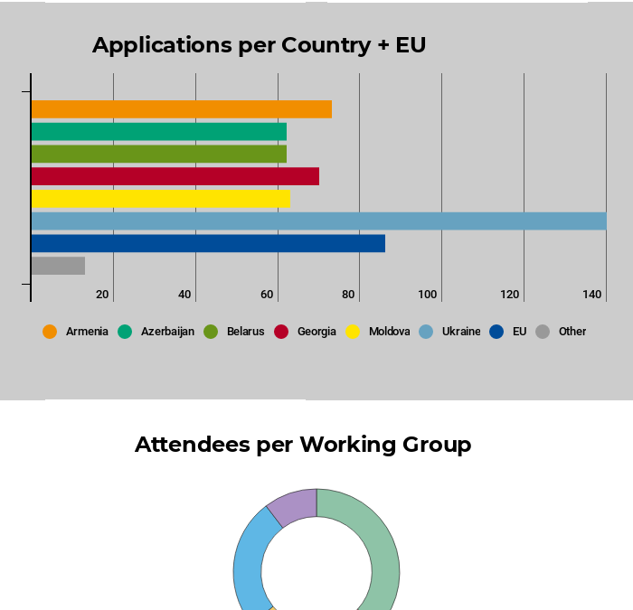 "Information for Attendees (List of Participants and Infographics) – 10th Annual Assembly ""Leading the Way Towards a Democratic European Future"" (10-12 December, Tbilisi, Georgia)"